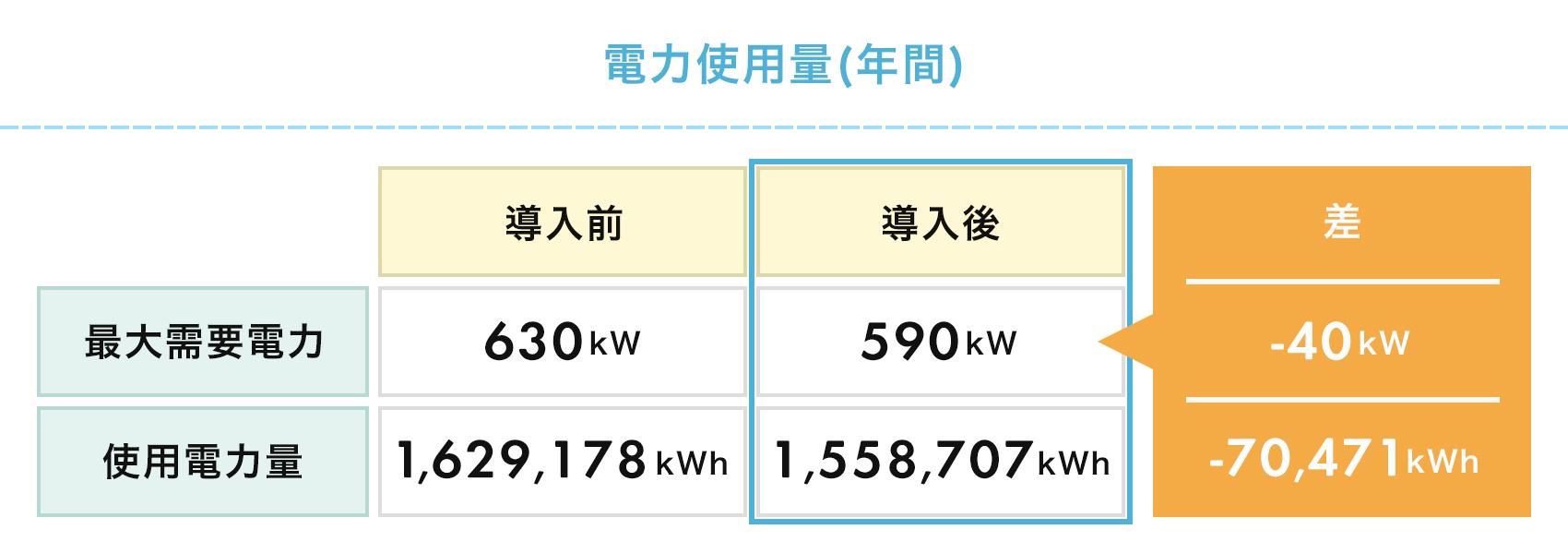 電力使用量(年間)