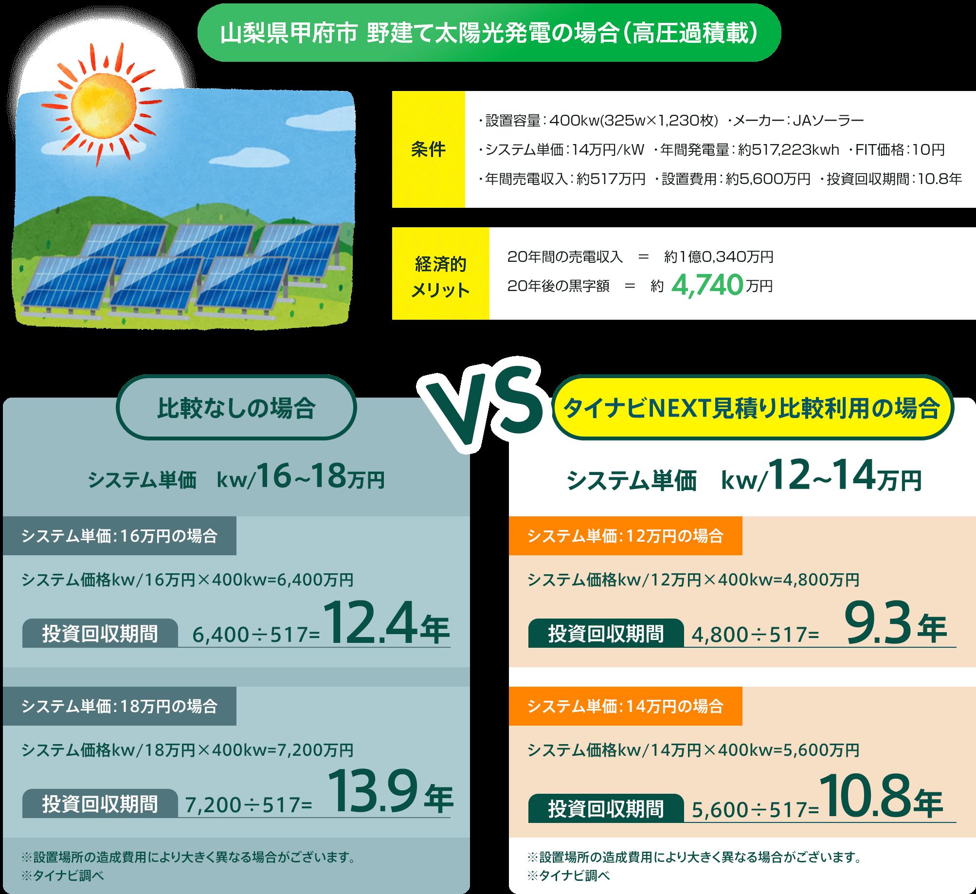 山梨県韮崎市 野建て太陽光発電の場合(高圧)
