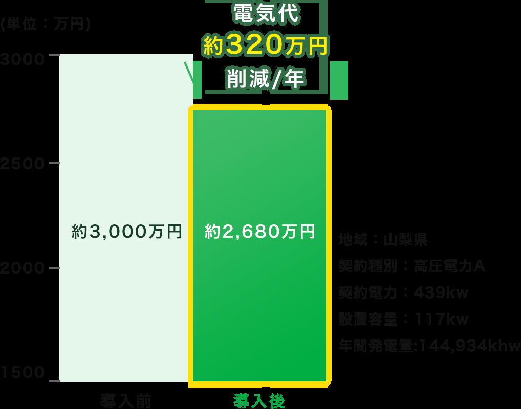 電気代約280万円削減/年