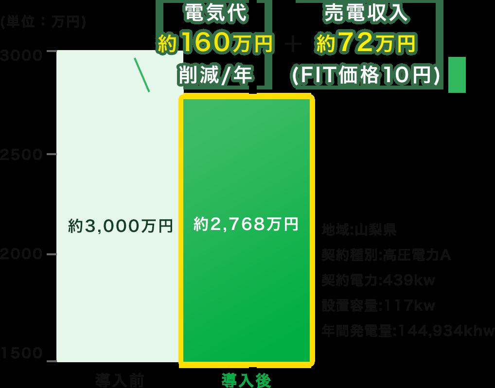 電気代約140万円削減/年 売電収入約94万円(HIT価格13円)