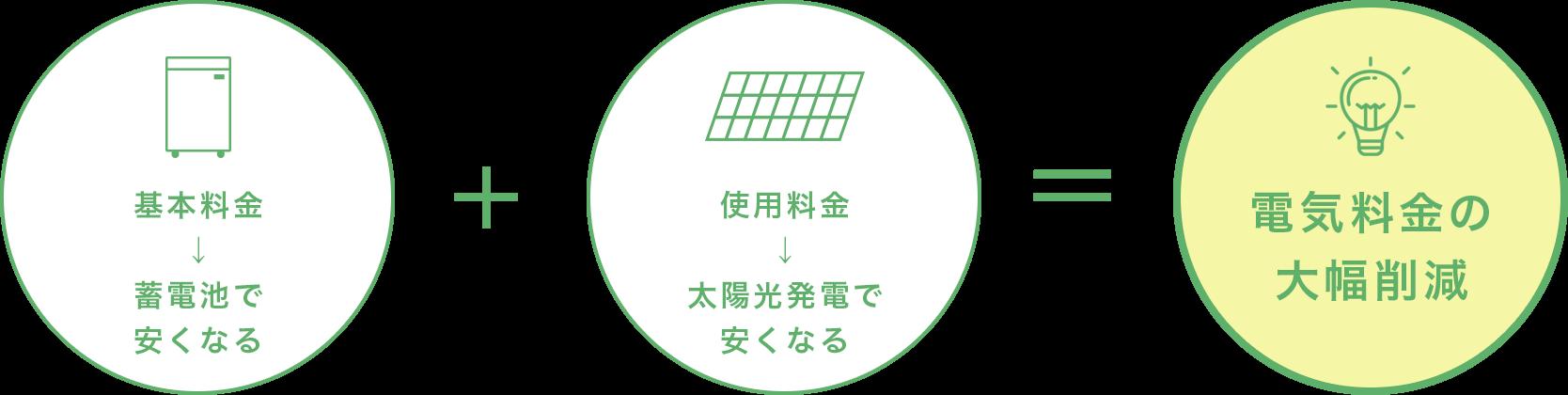 基本料金→蓄電池で安くなる 使用料金→太陽光発電で安くなる 電気料金の大幅削減