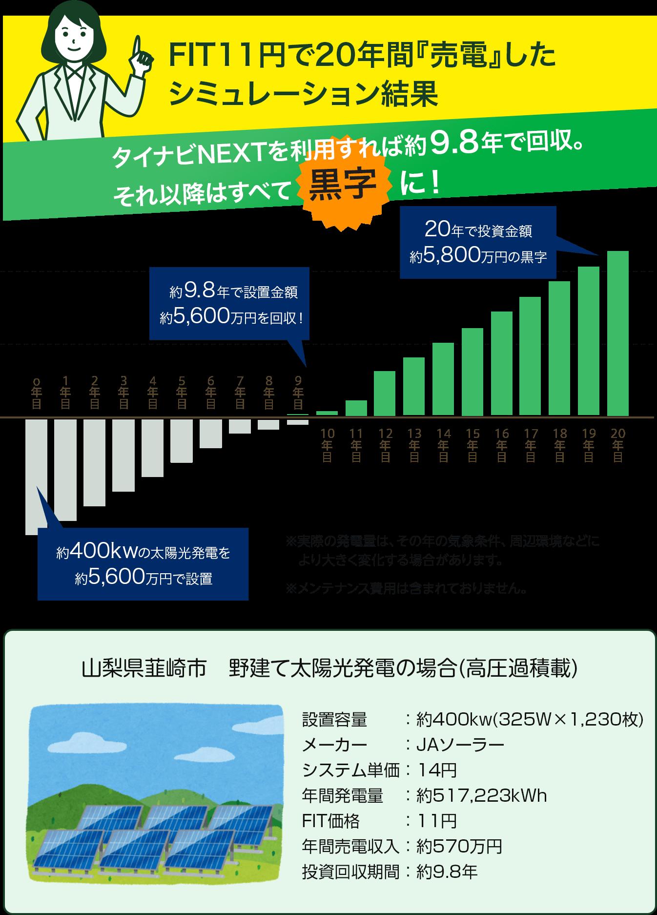 FIT12円で20年間「売電」した趣味レーション結果