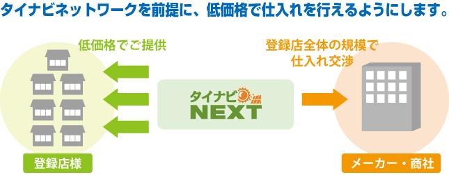 タイナビネットワークを前提に、低価格で仕入れを行えるようにします。