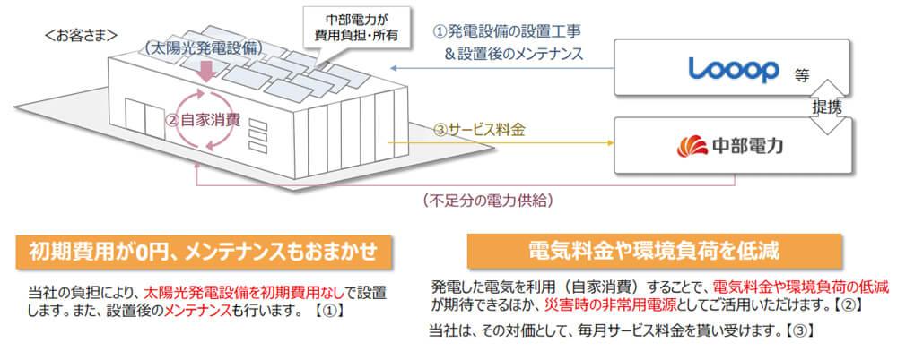 中部電力0円サービスメリット