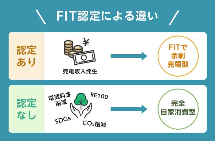 固定価格買取制度(FIT)か自家消費