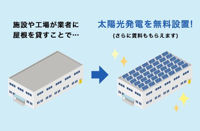 太陽光発電屋根貸し